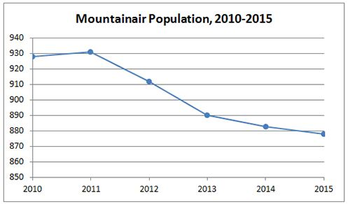 Mountainair Population Graph