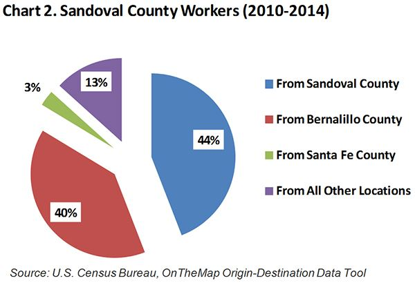 Sandoval County Workers
