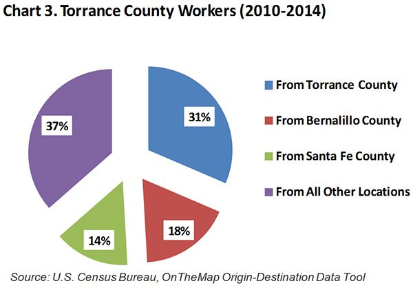 Torrance County Workers