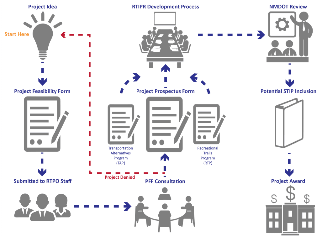 Project Development Process Flow Chart