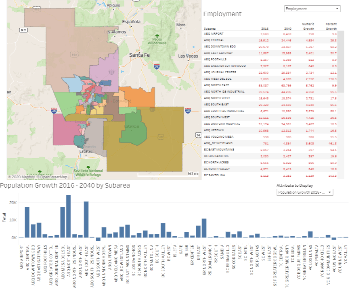 Socioeconomic Forecast for the Mid Region of New Mexico screen capture2
