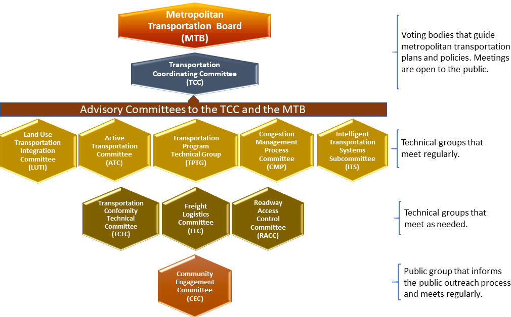MRMPO Boards & Committees Structure