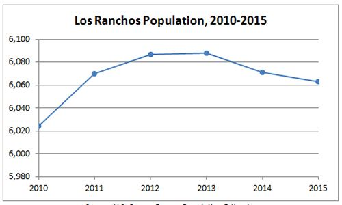 Los Ranchos Population Graph