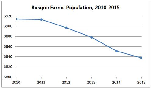 Bosque Farms Population Graph