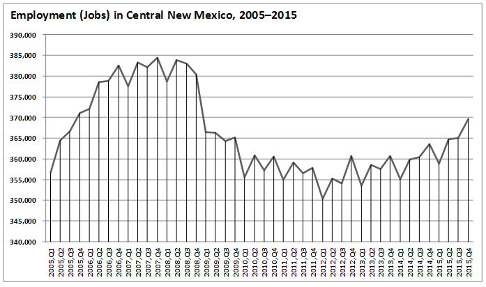 Employment in Central New Mexico Chart