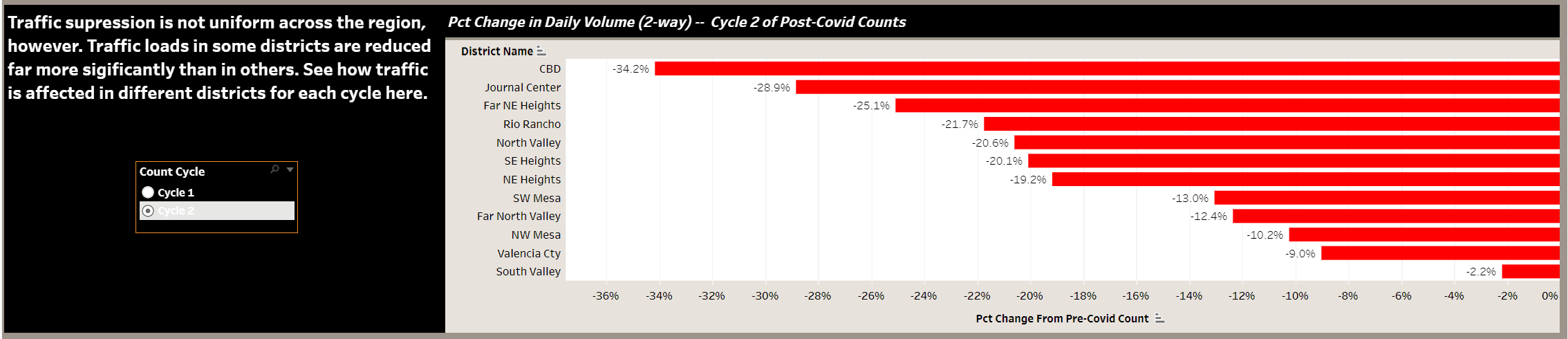 COVID Traffic Counts-Cycle 2 District Changes Histogram
